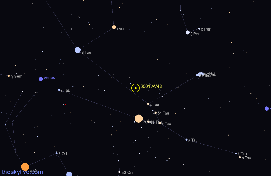 Finder chart of 2001 AV43 in Aquarius on January,26 2021