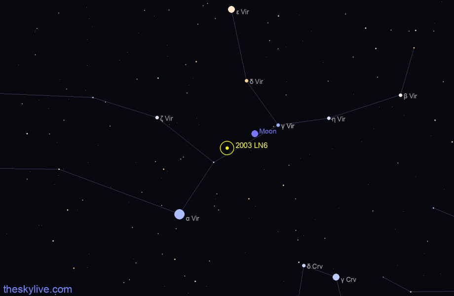 Map of 2003 LN6 in Libra on December,14 2019