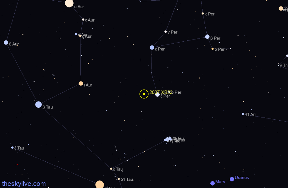 Finder chart of 2007 XB23 in Ophiucus on January,26 2021