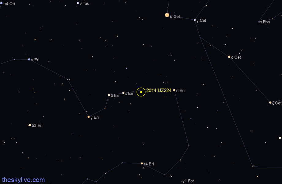 Finder chart of 2014 UZ224 in Eridanus on January,23 2021