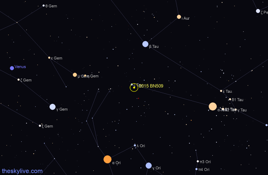 Map of 2015 BN509 in Taurus on July,21 2019