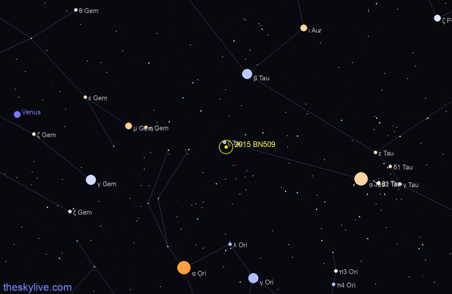 Map of 2015 BN509 in Gemini on August,22 2019