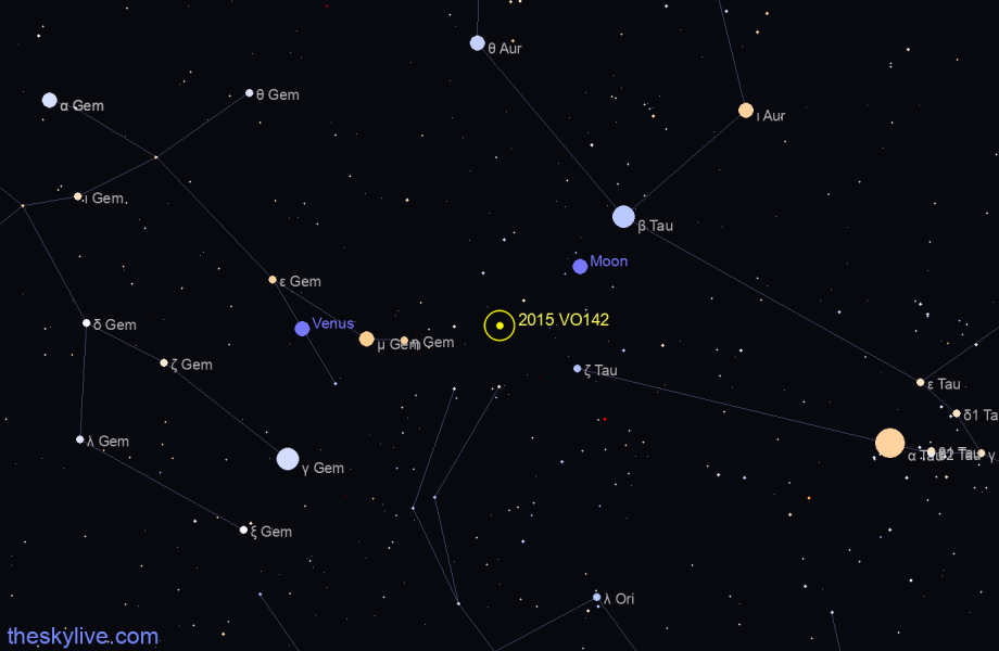 Map of 2015 VO142 in Libra on October,21 2019