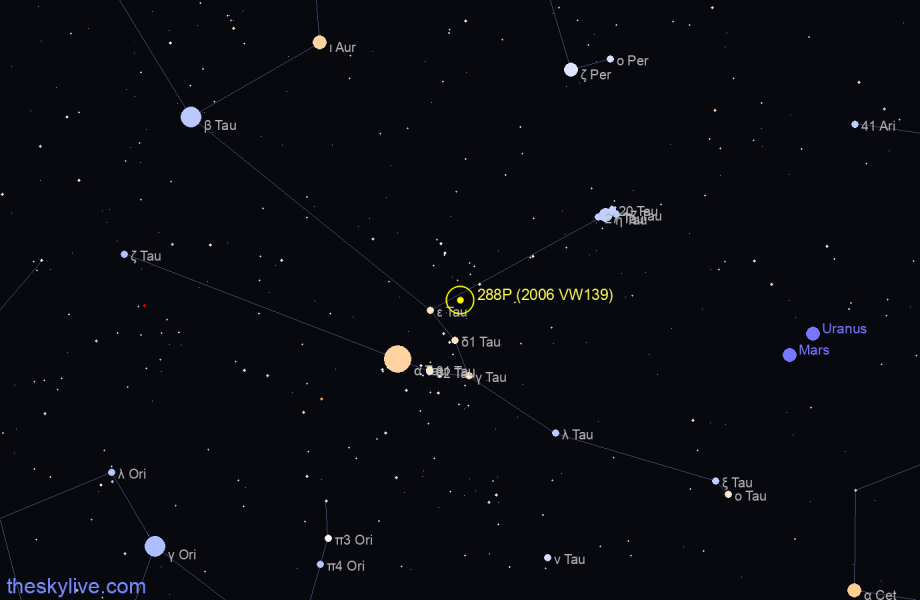 Finder chart of 288P (2006 VW139) in Scorpius on October,29 2020