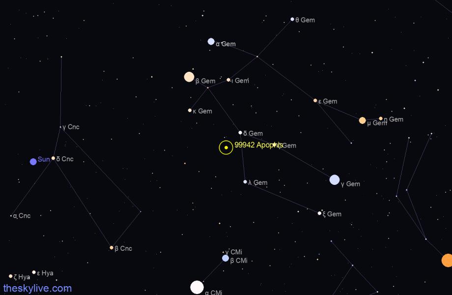 Asteroid Apophis 2021