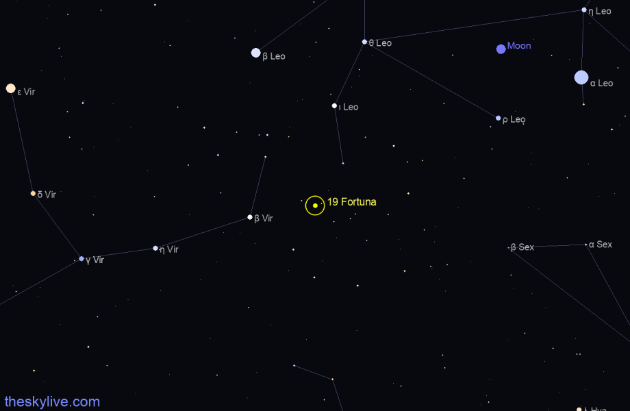 Finder chart of 19 Fortuna in Aquarius on October,25 2020