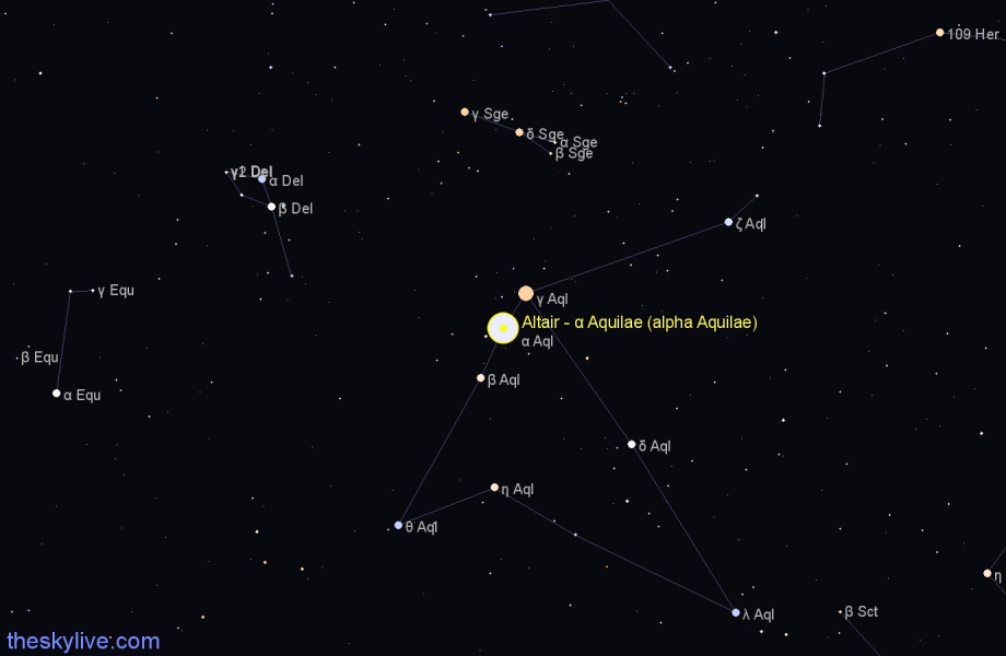 Finder chart Altair - α Aquilae (alpha Aquilae) star